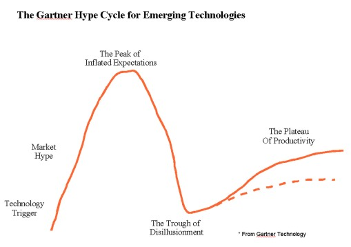 Hype Cycle - 1