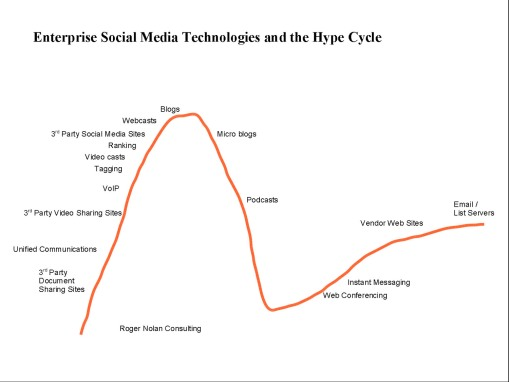 Hype Cycle - 2
