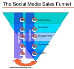 SM Sales Funnel